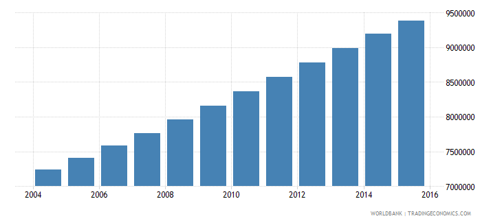 sudan population ages 15 24 total wb data