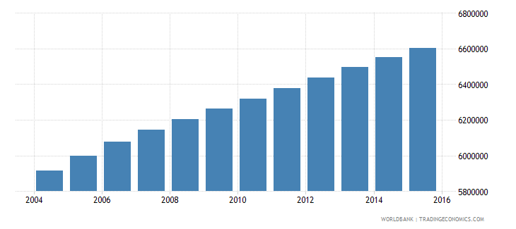 sudan population ages 5 10 total wb data