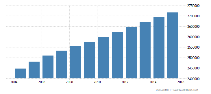sudan population ages 5 9 female wb data