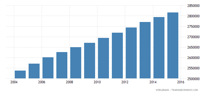 sudan population ages 5 9 male wb data