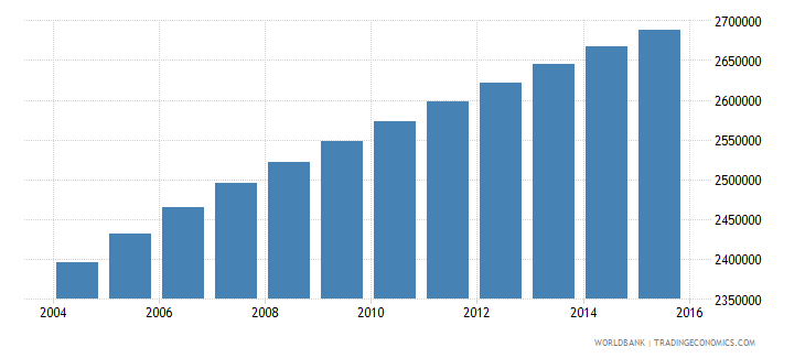 sudan population ages 6 10 female wb data