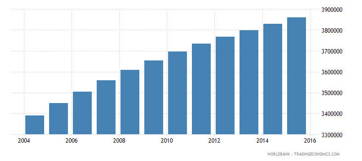 sudan population ages 6 12 male wb data