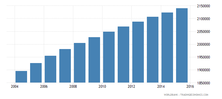 sudan population ages 7 10 female wb data