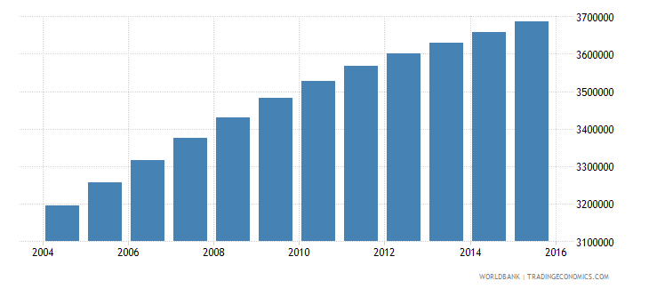 sudan population ages 7 13 female wb data