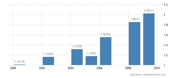 sudan public spending on education total percent of gdp wb data