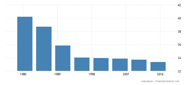 sudan rural population male percent of total wb data