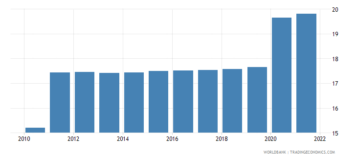 sudan unemployment total percent of total labor force modeled ilo estimate wb data