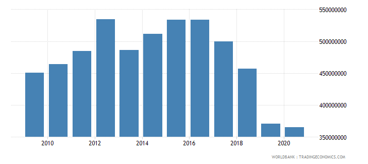 suriname agriculture value added constant 2000 us dollar wb data