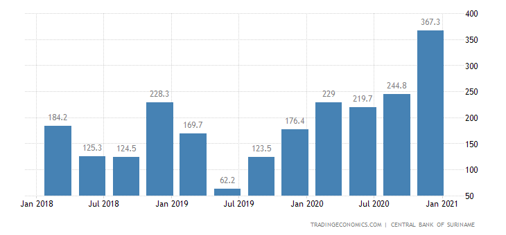Suriname Balance of Trade