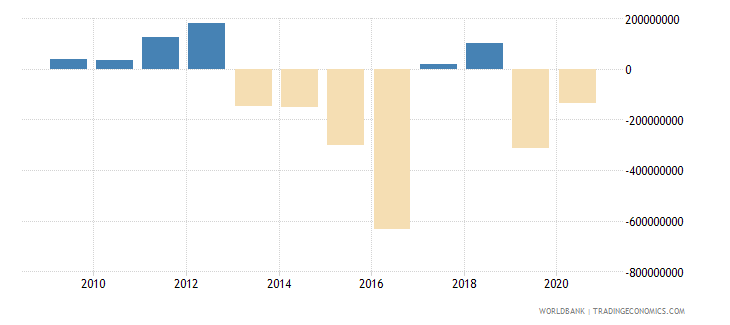 suriname changes in net reserves bop us dollar wb data