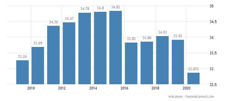 suriname employees industry male percent of male employment wb data