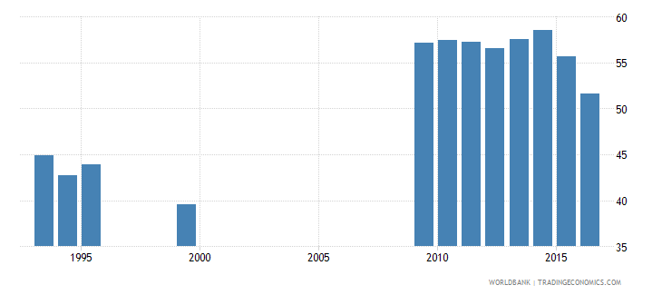 suriname employment to population ratio 15 total percent national estimate wb data