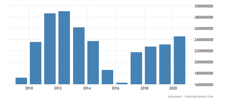 suriname exports of goods services and income bop us dollar wb data