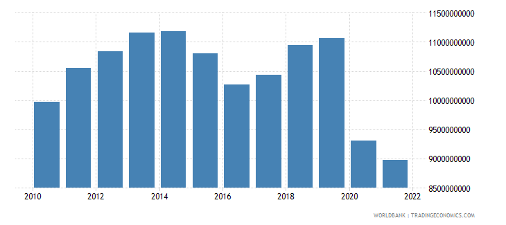 suriname gdp ppp constant 2005 international dollar wb data
