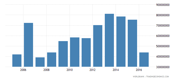 suriname general government final consumption expenditure constant 2000 us dollar wb data