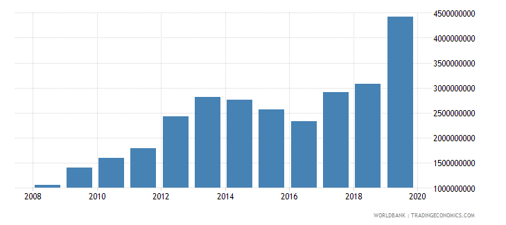 suriname general government final consumption expenditure current lcu wb data