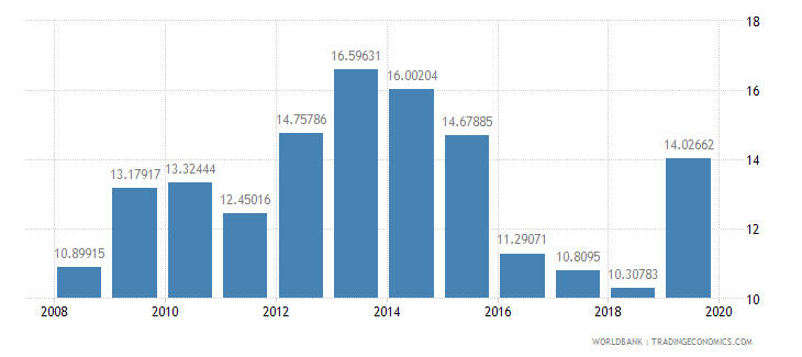 suriname general government final consumption expenditure percent of gdp wb data