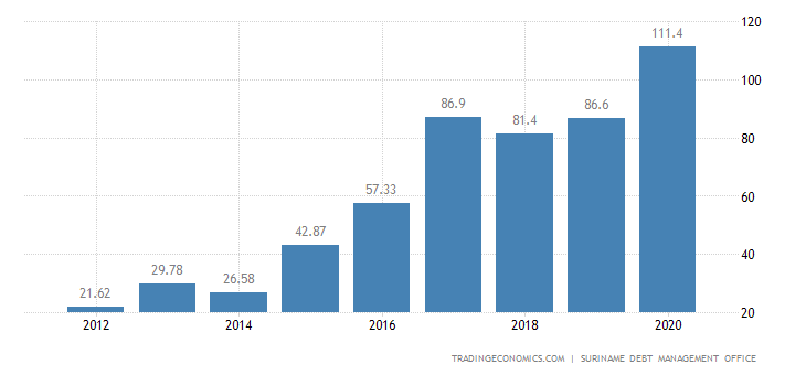 Suriname Government Debt to GDP