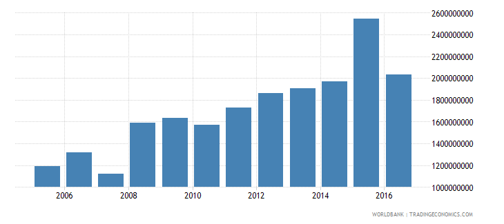 suriname household final consumption expenditure constant 2000 us dollar wb data