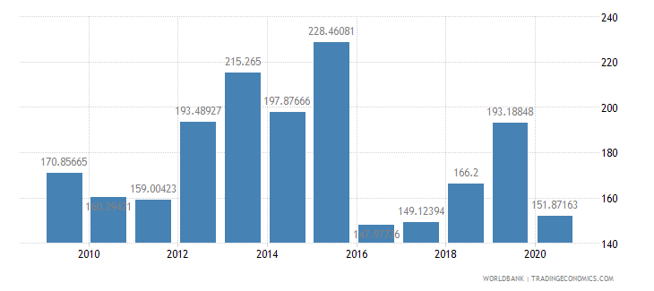 suriname import volume index 2000  100 wb data