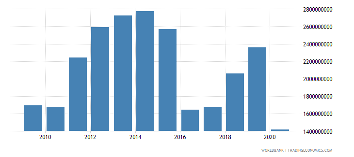 suriname imports of goods and services us dollar wb data