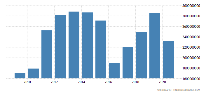 suriname imports of goods services and income bop us dollar wb data