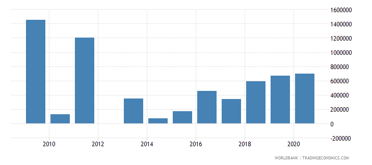 suriname net bilateral aid flows from dac donors canada us dollar wb data