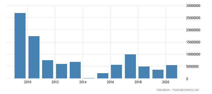 suriname net bilateral aid flows from dac donors european commission us dollar wb data