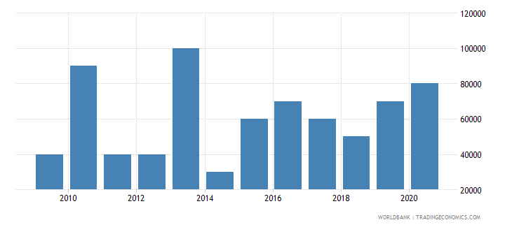 suriname net bilateral aid flows from dac donors germany us dollar wb data