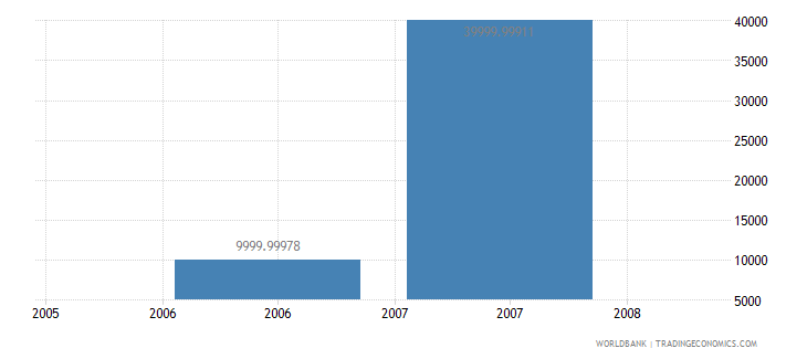 suriname net bilateral aid flows from dac donors greece us dollar wb data