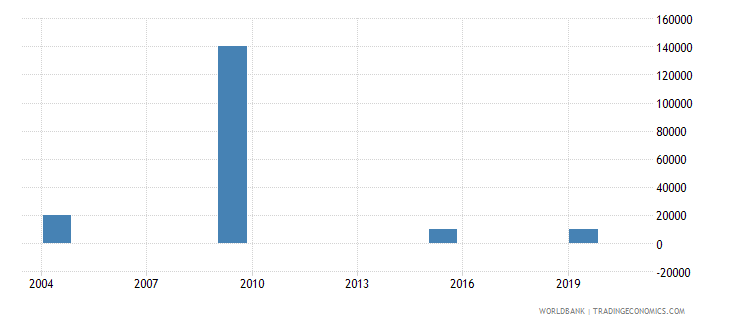 suriname net bilateral aid flows from dac donors spain us dollar wb data