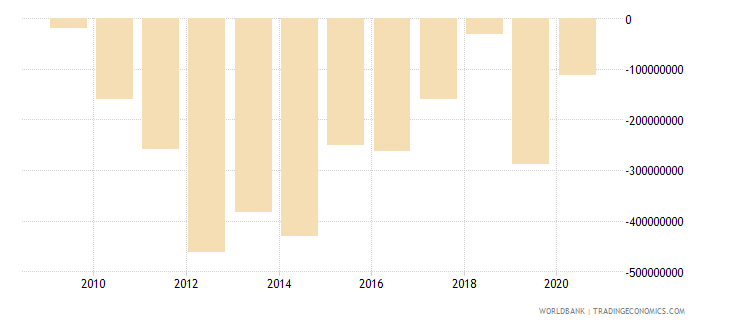 suriname net errors and omissions adjusted bop us dollar wb data
