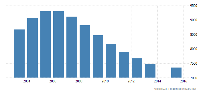 suriname population age 21 total wb data