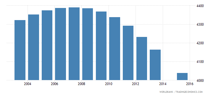 suriname population age 9 female wb data