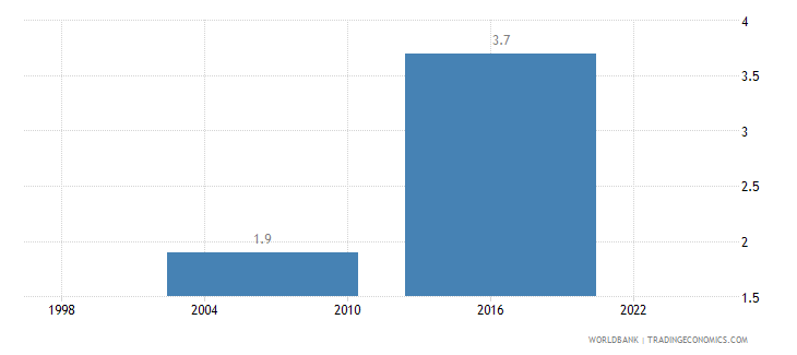 swaziland average number of times firms spent in meetings with tax officials wb data