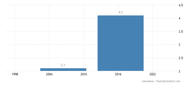 swaziland average time to clear exports through customs days wb data