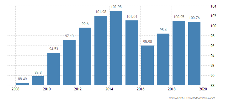swaziland crop production index 1999 2001  100 wb data