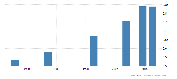 swaziland elderly literacy rate population 65 years gender parity index gpi wb data