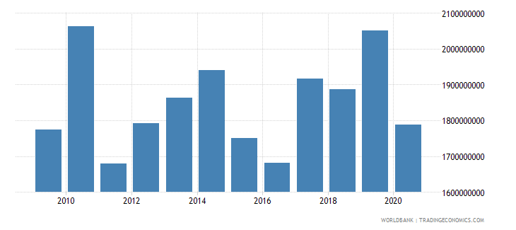 swaziland exports of goods and services us dollar wb data