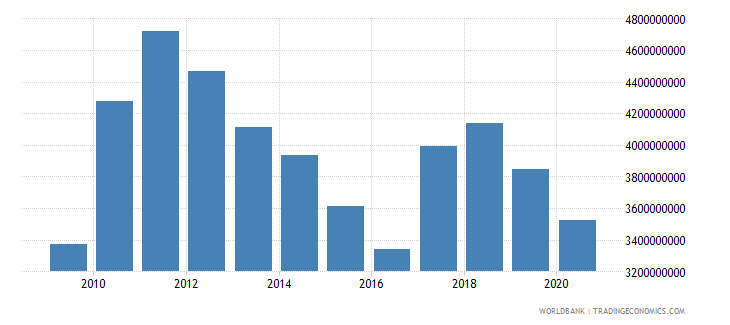 swaziland final consumption expenditure us dollar wb data