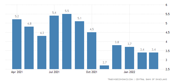 Swaziland Food Inflation