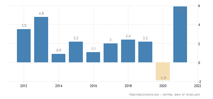 Swaziland GDP Annual Growth Rate