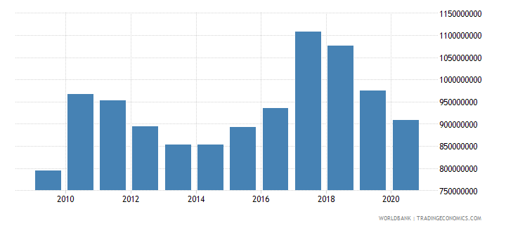 swaziland general government final consumption expenditure us dollar wb data
