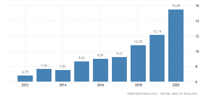 Swaziland Government Debt to GDP