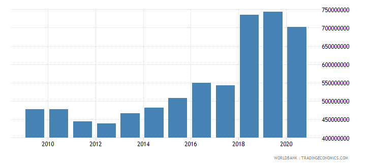 swaziland gross capital formation constant 2000 us dollar wb data