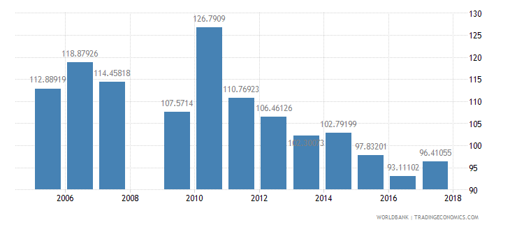 swaziland gross intake rate in grade 1 total percent of relevant age group wb data