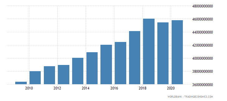 swaziland gross national expenditure constant lcu wb data
