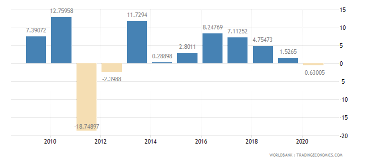 swaziland imports of goods and services annual percent growth wb data