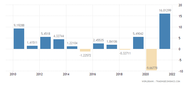 swaziland industry value added annual percent growth wb data