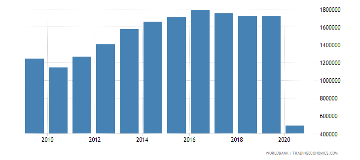 swaziland international tourism number of departures wb data